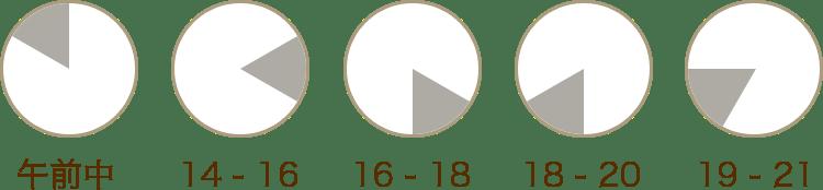 ヤマト運輸 時間帯指定 午前中|14-16|16-18|18-20|19-21